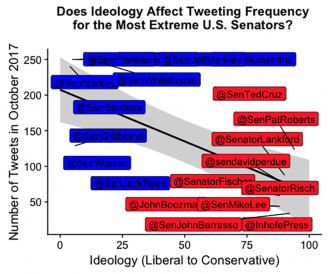 For my final project in Data Visualization, I investigated whether there was a correlation between ideology and tweeting frequency
