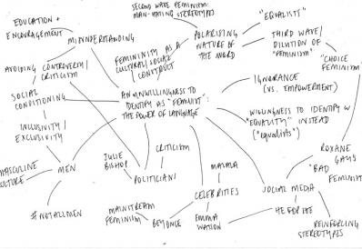 an example of a feminist mind map