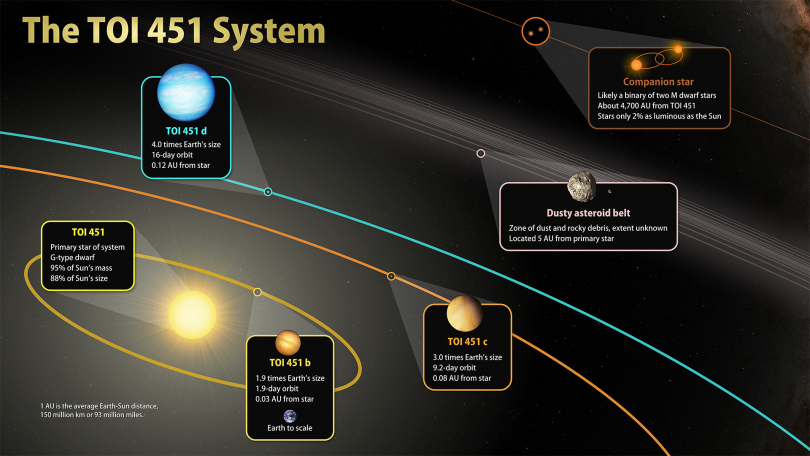 This illustration sketches out the main features of TOI 451, a triple-planet system located 400 light-years away in the constellation Eridanus.