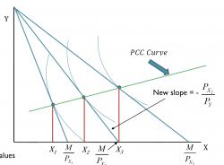 A microeconomics graph