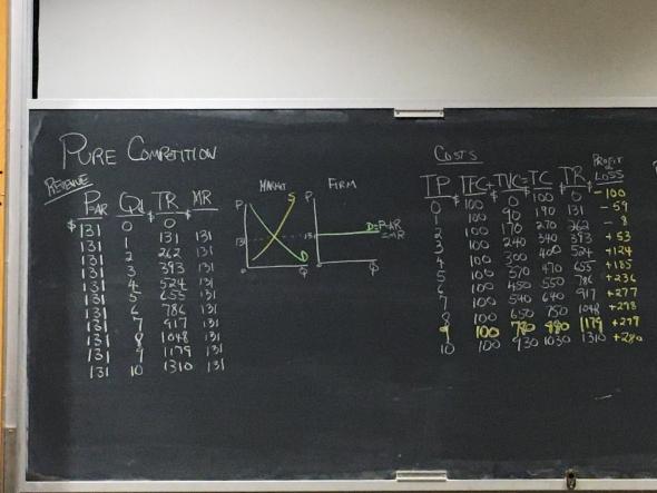 Economics chalkboard