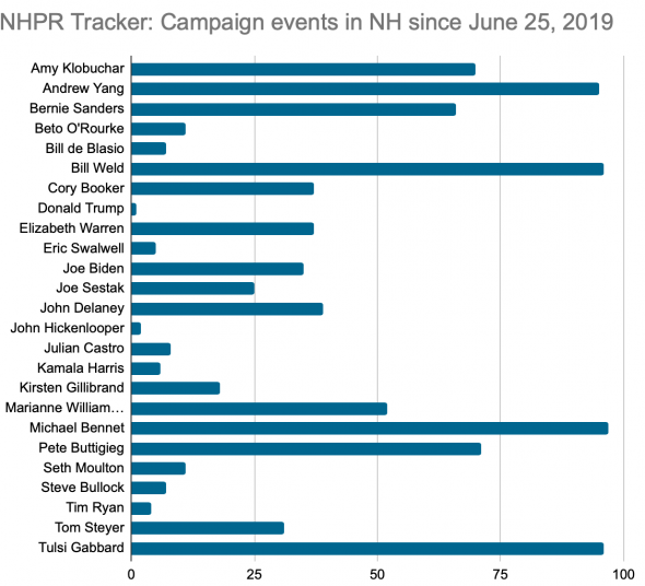 A histogram showing a list of 2020 presidential election candidates and their number of visits to NH